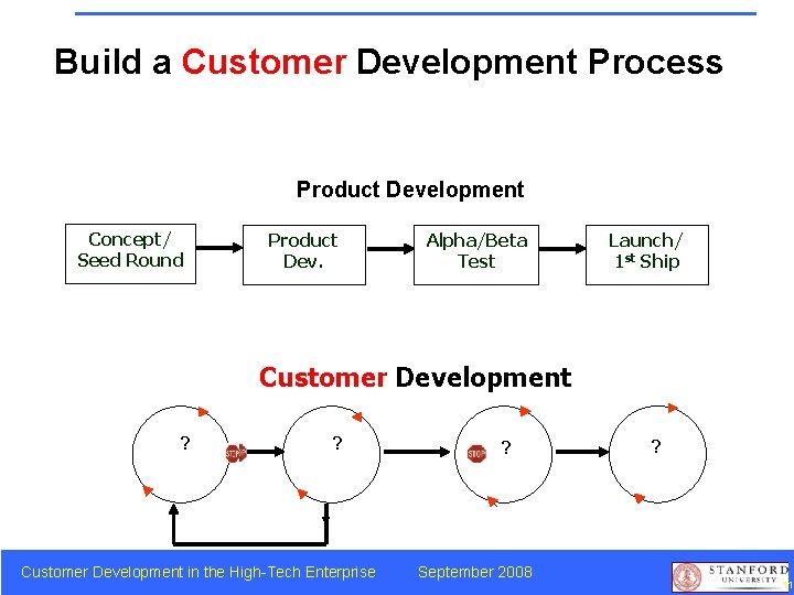 Build a Customer Development Process Product Development Concept/ Seed Round Product Dev. Alpha/Beta Test