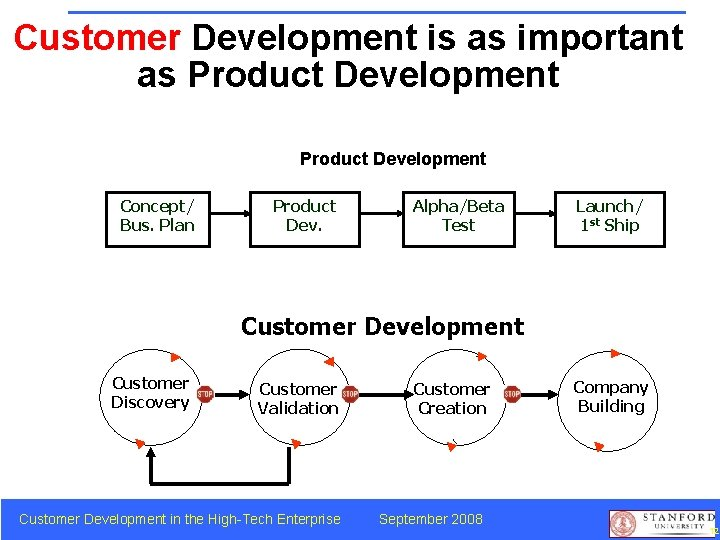 Customer Development is as important as Product Development Concept/ Bus. Plan Product Dev. Alpha/Beta