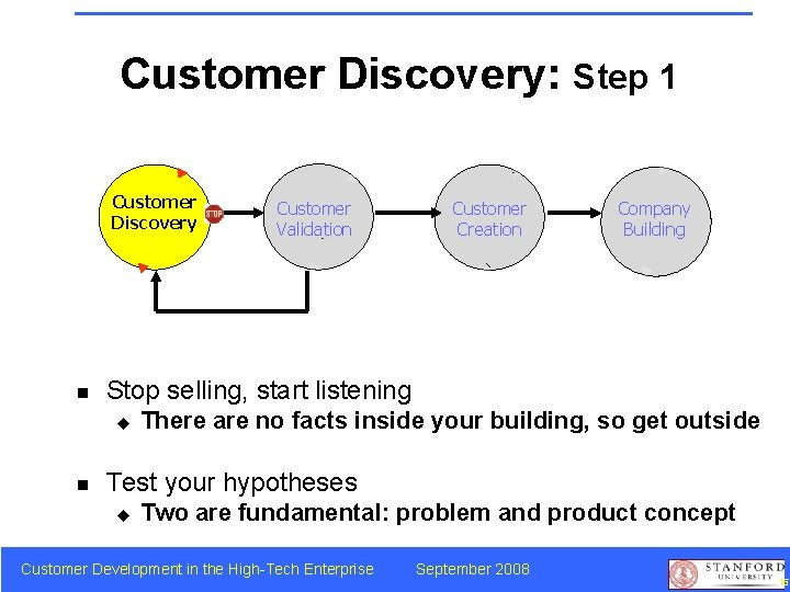 Customer Discovery: Step 1 Customer Discovery n Customer Creation Company Building Stop selling, start