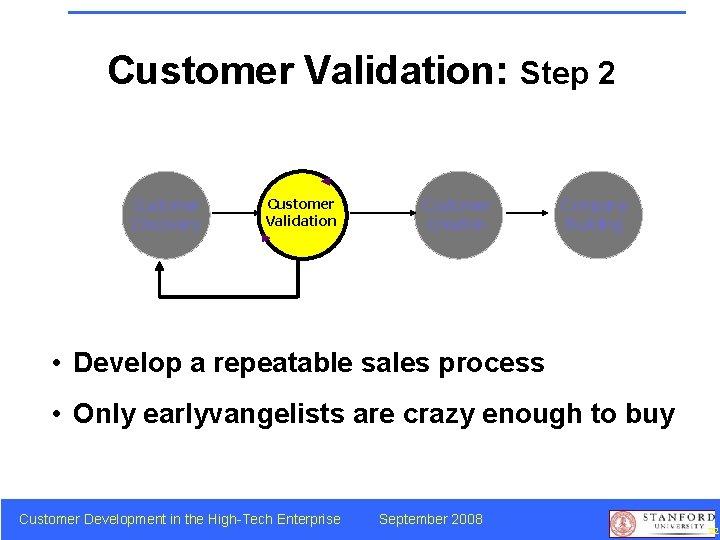 Customer Validation: Step 2 Customer Discovery Customer Validation Customer Creation Company Building • Develop