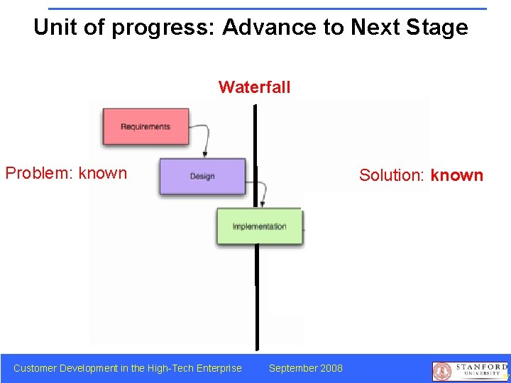 Unit of progress: Advance to Next Stage Waterfall Problem: known Customer Development in the