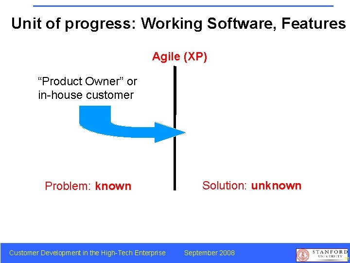 """Unit of progress: Working Software, Features Agile (XP) """"Product Owner"""" or in-house customer Problem:"""