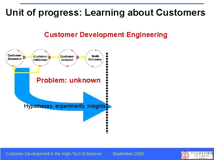 Unit of progress: Learning about Customers Customer Development Engineering Problem: unknown Hypotheses, experiments, insights