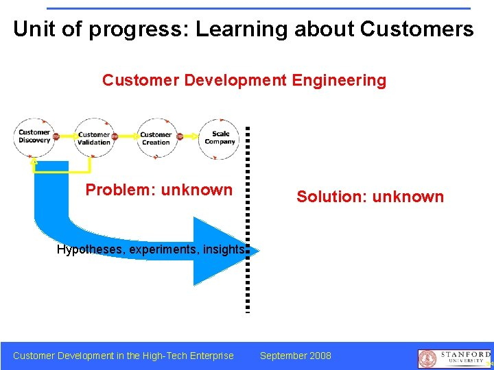Unit of progress: Learning about Customers Customer Development Engineering Problem: unknown Solution: unknown Hypotheses,