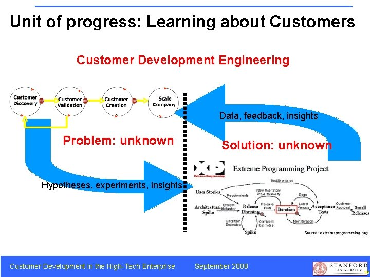 Unit of progress: Learning about Customers Customer Development Engineering Data, feedback, insights Problem: unknown