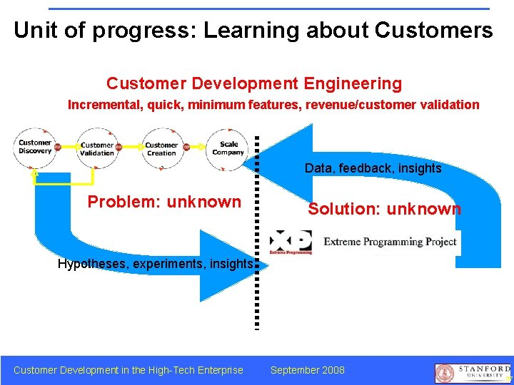 Unit of progress: Learning about Customers Customer Development Engineering Incremental, quick, minimum features, revenue/customer