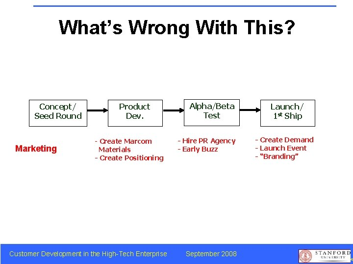 What's Wrong With This? Product Development Concept/ Seed Round Marketing Product Dev. - Create