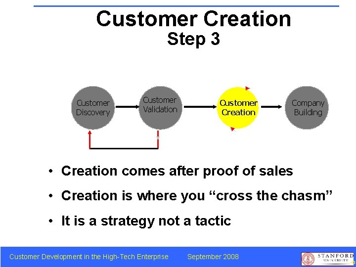 Customer Creation Step 3 Customer Discovery Customer Validation Customer Creation Company Building • Creation