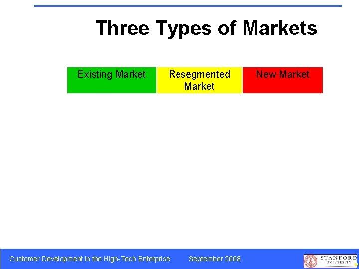 Three Types of Markets Existing Market Resegmented Market Customer Development in the High-Tech Enterprise