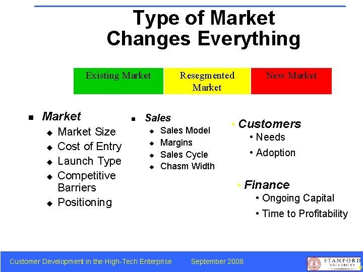 Type of Market Changes Everything Existing Market n Market u u u Market Size