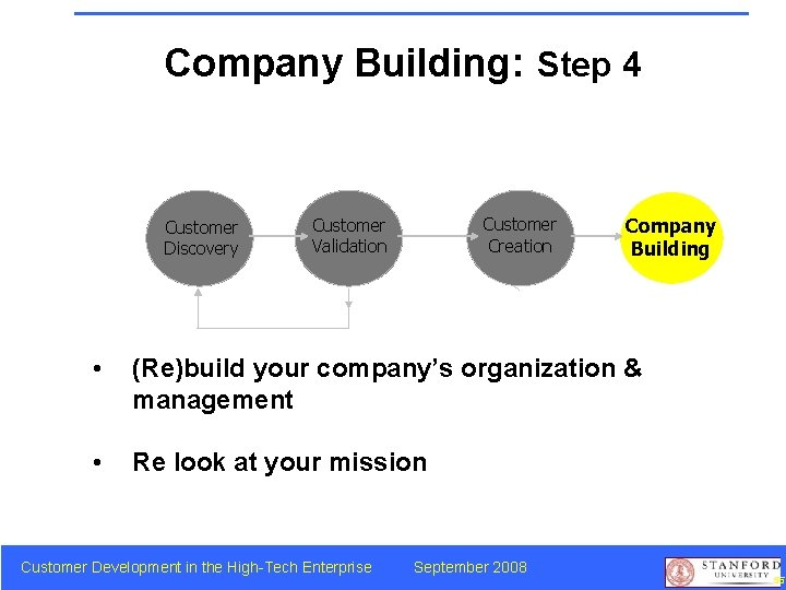 Company Building: Step 4 Customer Discovery Customer Creation Customer Validation Company Building • (Re)build