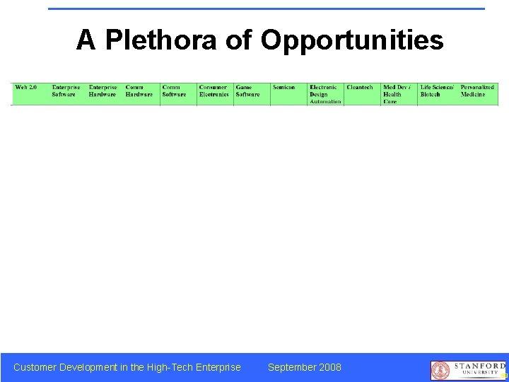 A Plethora of Opportunities Customer Development in the High-Tech Enterprise September 2008 59
