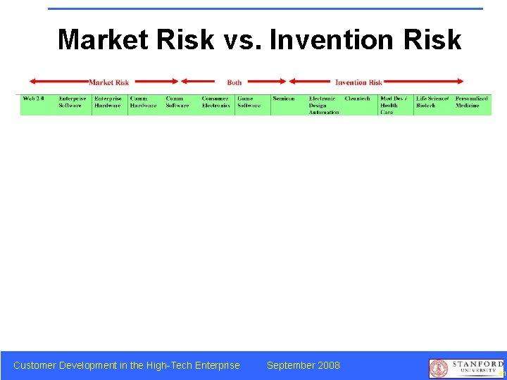 Market Risk vs. Invention Risk Customer Development in the High-Tech Enterprise September 2008 61