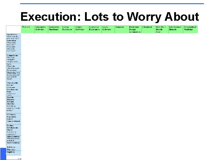 Execution: Lots to Worry About Customer Development in the High-Tech Enterprise September 2008 63