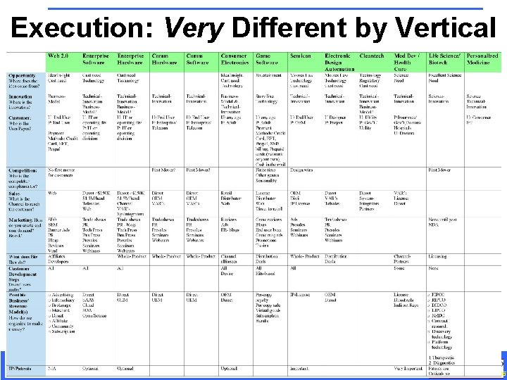 Execution: Very Different by Vertical Customer Development in the High-Tech Enterprise September 2008 65