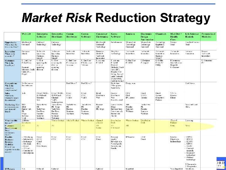 Market Risk Reduction Strategy Customer Development in the High-Tech Enterprise September 2008 66