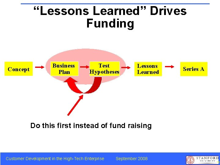 """""""Lessons Learned"""" Drives Funding Concept Business Plan Test Hypotheses Lessons Learned Series A Do"""