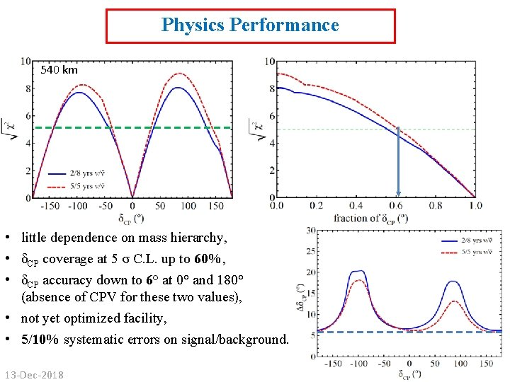 Physics Performance 540 km • little dependence on mass hierarchy, • δCP coverage at