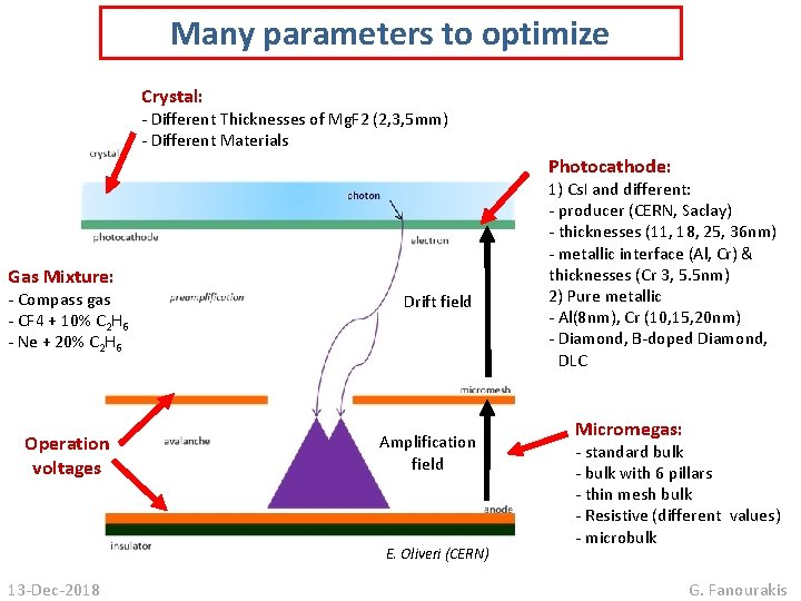 Many parameters to optimize Crystal: - Different Thicknesses of Mg. F 2 (2, 3,