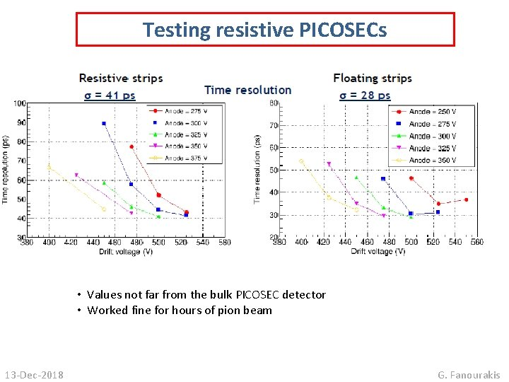 Testing resistive PICOSECs • Values not far from the bulk PICOSEC detector • Worked