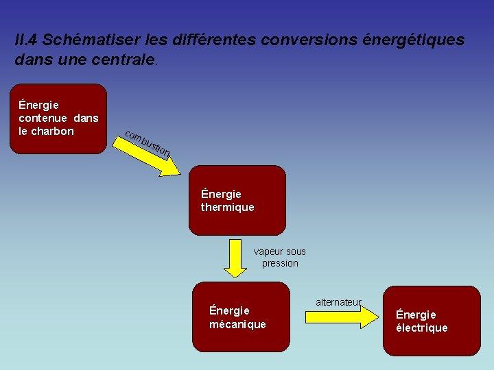 II. 4 Schématiser les différentes conversions énergétiques dans une centrale. Énergie contenue dans le