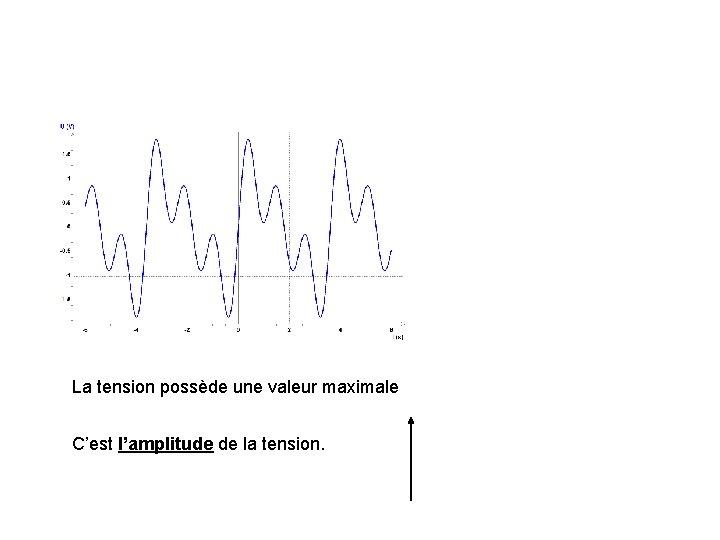 La tension possède une valeur maximale C'est l'amplitude de la tension.