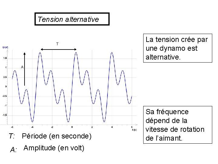 Tension alternative T La tension crée par une dynamo est alternative. A T: Période