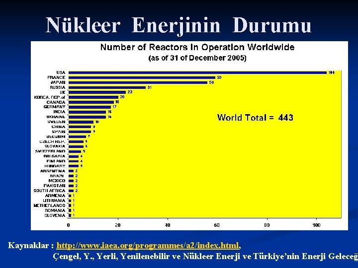 Nükleer Enerjinin Durumu Kaynaklar : http: //www. iaea. org/programmes/a 2/index. html, Çengel, Y. ,