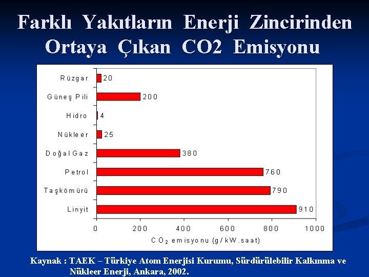 Farklı Yakıtların Enerji Zincirinden Ortaya Çıkan CO 2 Emisyonu Kaynak : TAEK – Türkiye