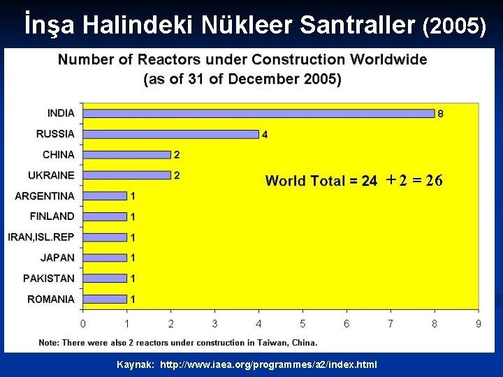 İnşa Halindeki Nükleer Santraller (2005) + 2 = 26 Kaynak: http: //www. iaea. org/programmes/a