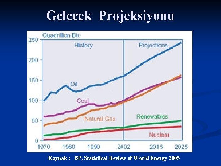 Gelecek Projeksiyonu Kaynak : BP, Statistical Review of World Energy 2005