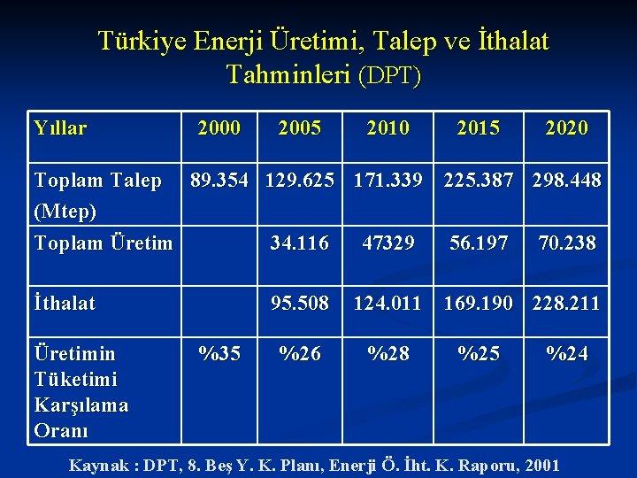 Türkiye Enerji Üretimi, Talep ve İthalat Tahminleri (DPT) Yıllar 2000 2005 2010 2015 2020