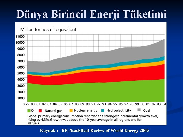 Dünya Birincil Enerji Tüketimi Kaynak : BP, Statistical Review of World Energy 2005