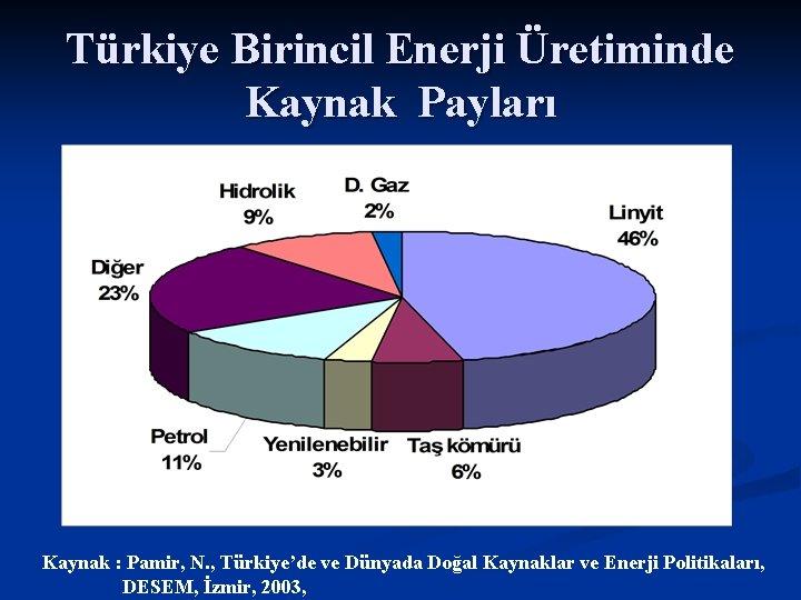 Türkiye Birincil Enerji Üretiminde Kaynak Payları Kaynak : Pamir, N. , Türkiye'de ve Dünyada