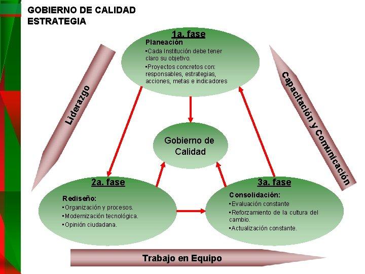 GOBIERNO DE CALIDAD ESTRATEGIA 1 a. fase Planeación Lid era zg o y ión
