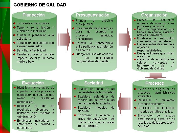 GOBIERNO DE CALIDAD Planeación Incluyente y participativa Tener claro la Misión y Visión de