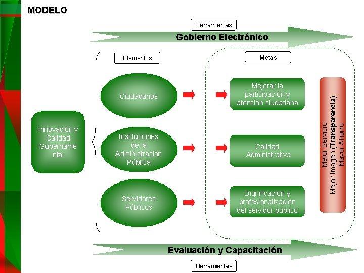 MODELO Herramientas Innovación y Calidad Gubername ntal Elementos Metas Ciudadanos Mejorar la participación y