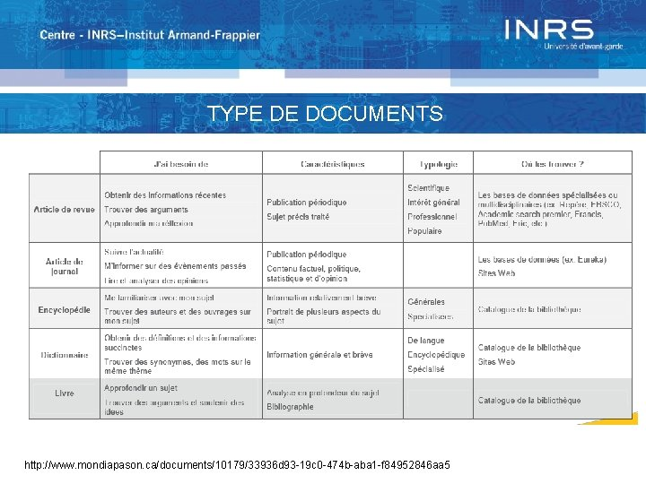 TYPOLOGIE DOCUMENTS TYPE DEDES DOCUMENTS http: //www. mondiapason. ca/documents/10179/33936 d 93 -19 c 0