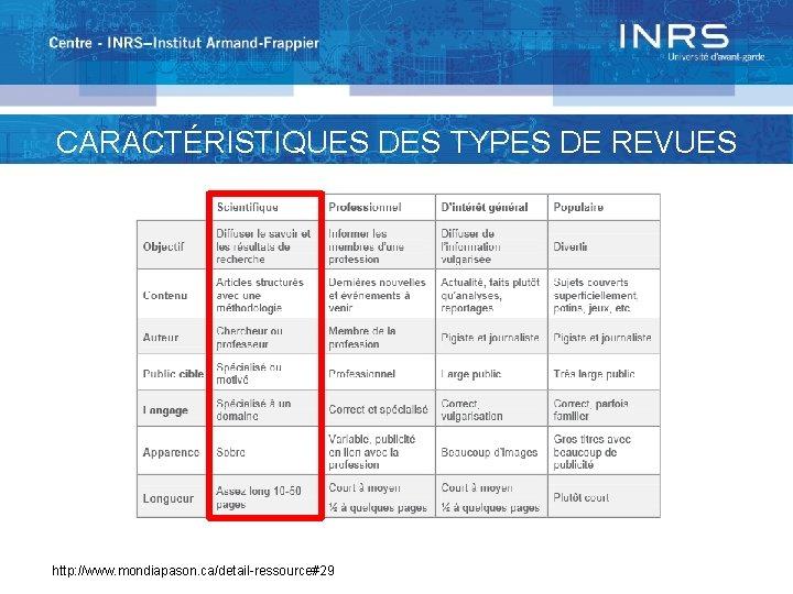 CARACTÉRISTIQUES DES TYPES DE REVUES http: //www. mondiapason. ca/detail-ressource#29