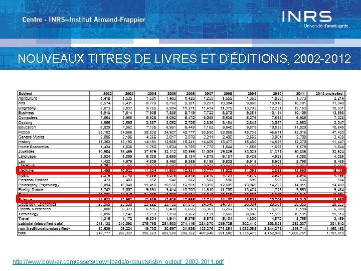 NOUVEAUX TITRES DE LIVRES ET D'ÉDITIONS, 2002 -2012 http: //www. bowker. com/assets/downloads/products/isbn_output_2002 -2011. pdf