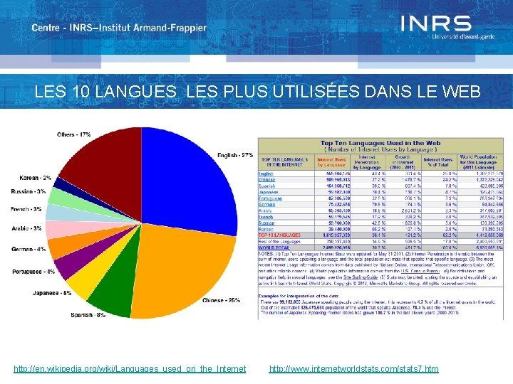 LES 10 LANGUES LES PLUSusers UTILISÉES DANS LE WEB Number of Interner by language