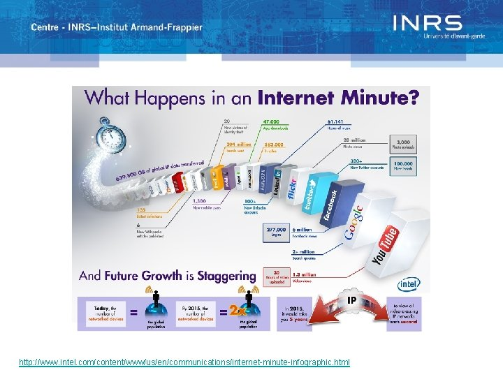 http: //www. intel. com/content/www/us/en/communications/internet-minute-infographic. html