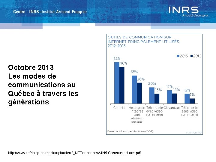 Octobre 2013 Les modes de communications au Québec à travers les générations http: //www.