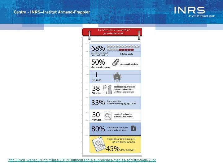 http: //img 1. websourcing. fr/files/2012/10/infographie-submerges-medias-sociaux-web-2. jpg