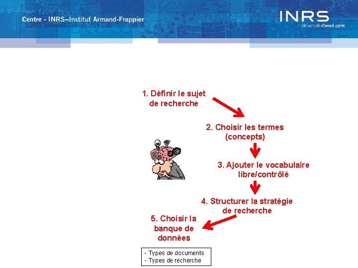 1. Définir le sujet de recherche 2. Choisir les termes (concepts) 3. Ajouter le