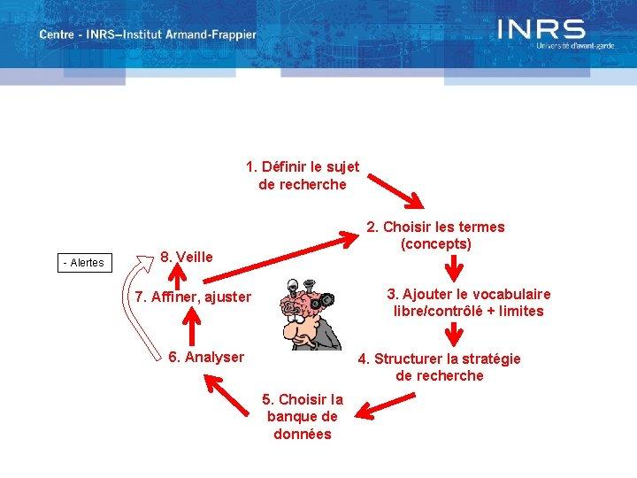 1. Définir le sujet de recherche - Alertes 2. Choisir les termes (concepts) 8.