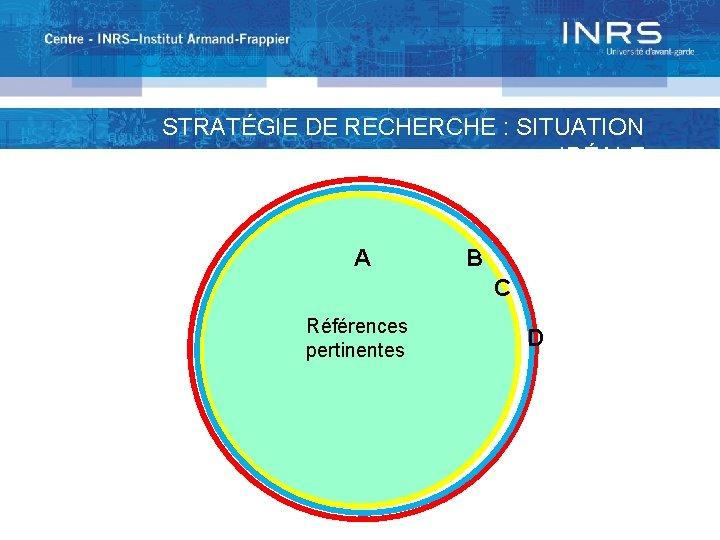 STRATÉGIE DE RECHERCHE : SITUATION IDÉALE A B C Références pertinentes D