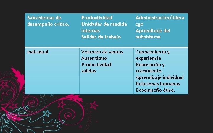 Subsistemas de desempeño critico. Productividad Unidades de medida internas Salidas de trabajo Administración/lidera zgo