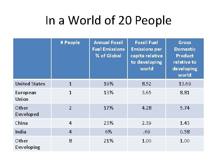 In a World of 20 People # People Annual Fossil Fuel Emissions % of