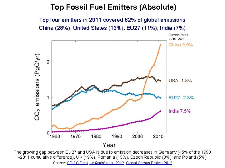 Top Fossil Fuel Emitters (Absolute) Top four emitters in 2011 covered 62% of global